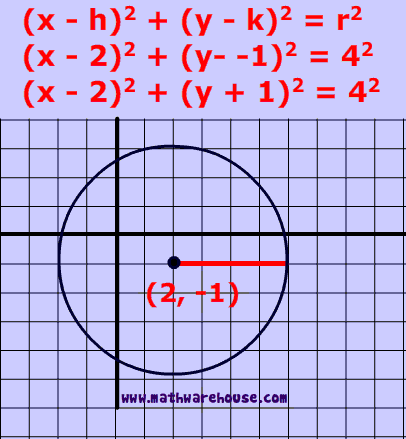 Equation Of A Circle In Standard Form Formula Practice Problems
