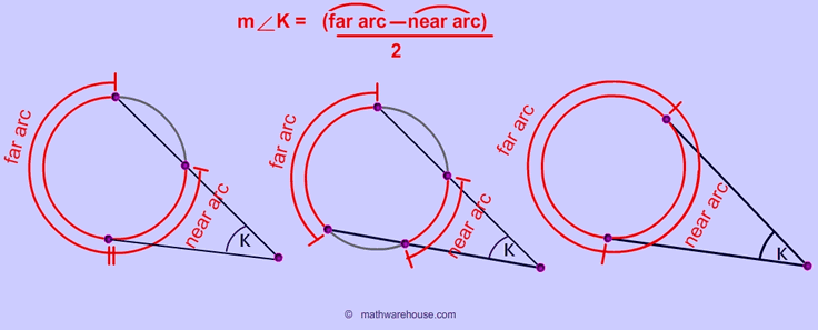Tangent Secants Their Arcs And Angles Theorems And Formula To Calculate An Angle Or Arc Given