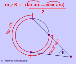 Tangent, secants, their arcs, and angles--Formula, Pictures ...