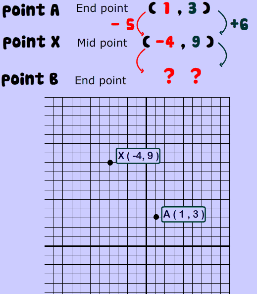 Midpoint of a line -pictures, examples explained with cool applet.