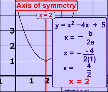 axis of symmetry vertex form