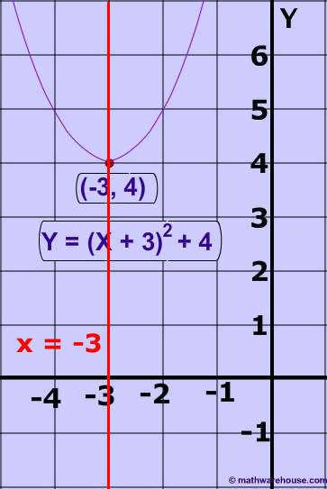 2) What is the axis of symmetry of the parabola. y = (x – 3)² + 4