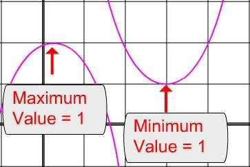 how to find the minimum vale