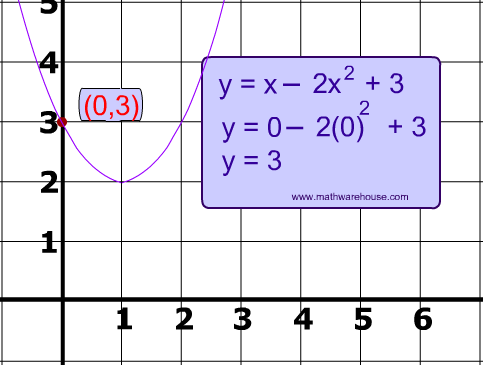 Parabola Intercepts  How to find the x intercept and y intercept