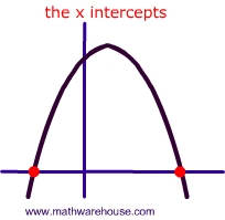 Pictures of parabola intercepts. free images that you can ... Y Intercept Definition