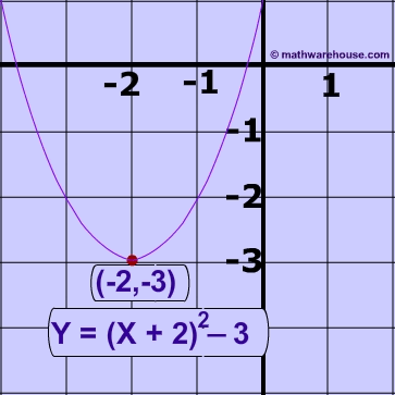 Step of a parabola forex definition