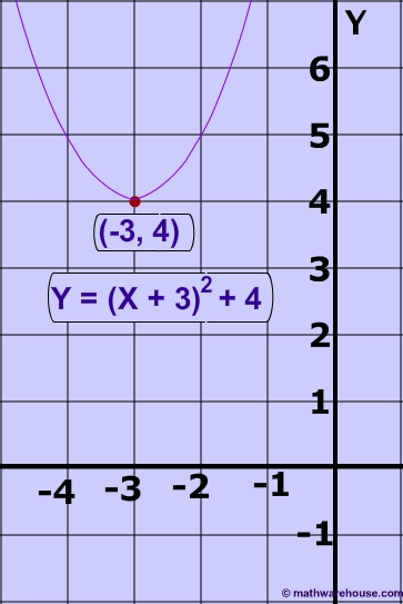 Standard And Vertex Form Of The Equation Of Parabola And How It