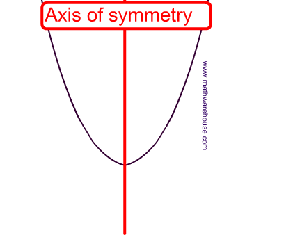 Axis Of Symmetry Of A Parabola How To Find Axis From Equation Or From A Graph To Find The Axis Of Symmetry