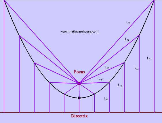 Axis of Symmetry of a Parabola  How to find axis from