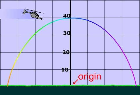 Parabolas: Equation of, Characteristics of, and Graphs of