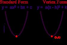 Parabola- Graph, Equation, Axis of Symmetry, Focus