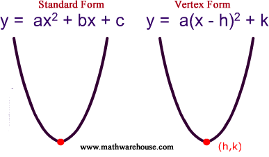 standard form vs vertex form  Standard and vertex form of the equation of parabola and how ...