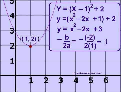 How To Write An Equation For A Parabola In Vertex Form 238630