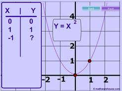 parabola graph equation axis of symmetry focus directrix and more. Black Bedroom Furniture Sets. Home Design Ideas
