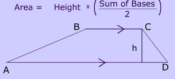 Trapezium Area Diagram