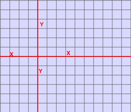 Coordinate Plane Cartesian Plane Their Mathematical Meaning