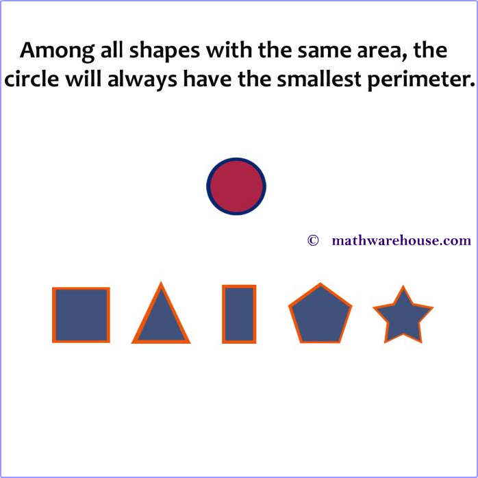Among All Shapes With the Same Area, the Circle Will Always Have the Smallest Perimeter