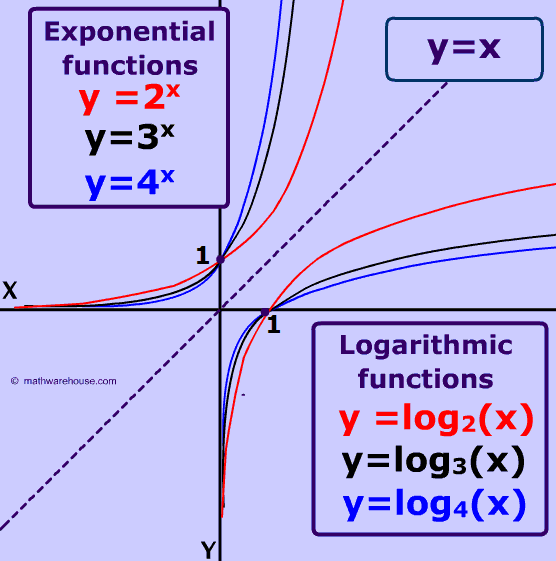 Graph of Logarithm Properties example appearance real world – Exponential and Logarithmic Functions Worksheet