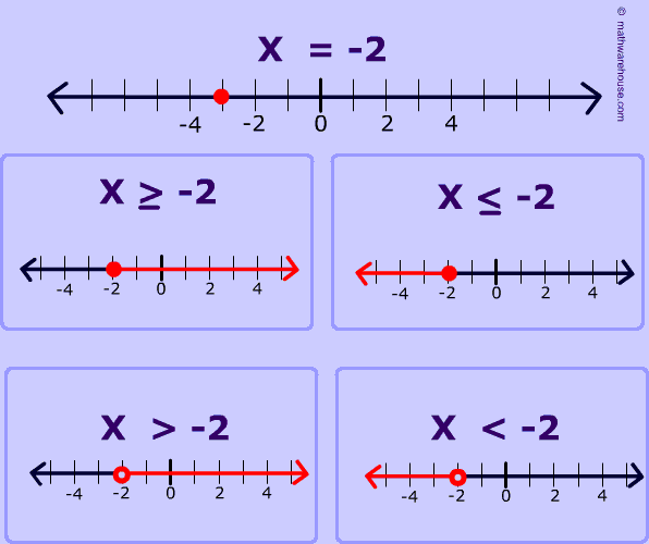 graphing inequality on number line. step by step examples plus fee