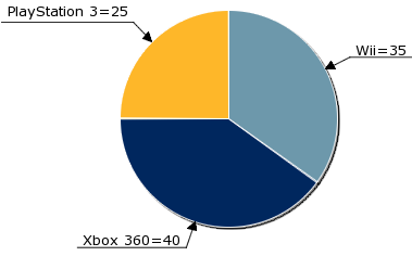 Pictures Of Pie Chart Pictures Free Images That You Can
