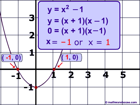 solution-1-and_-1_graph Quadratic Examples Problems on function examples, equation completing square, equations throwing ball,