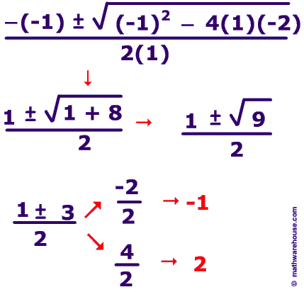 5.6 Quadratic Equations and Complex Numbers. The Discriminant When ...