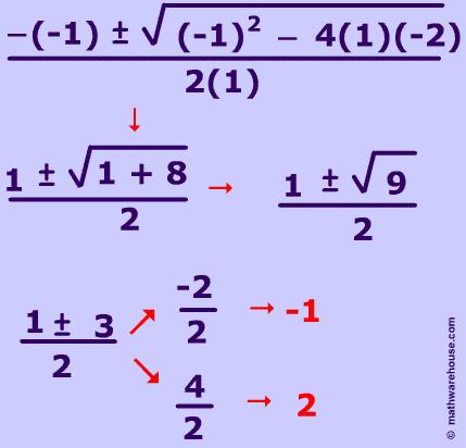 The Discriminant in Quadratic Equations--visual tutorial