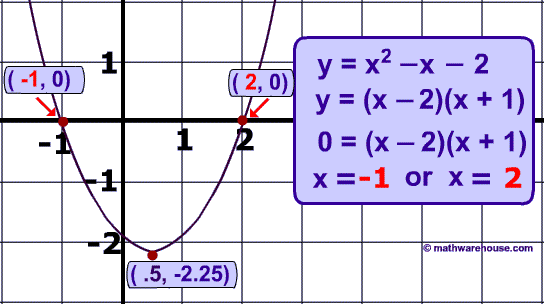 The Discriminant In Quadratic Equations Visual Tutorial With