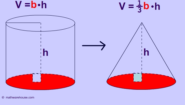 Formula Volume of Cone  Explained with pictures and examples