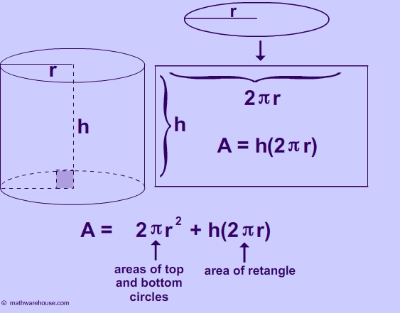Formula Area of Cylinder  Explained with pictures and