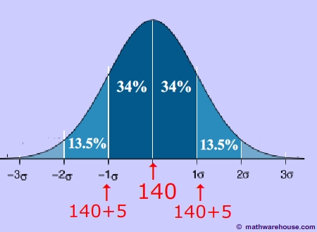 Normal Distribution Curve and Graph