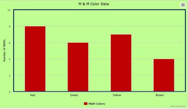 Sample Bar Graph