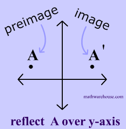 Image and Preimage