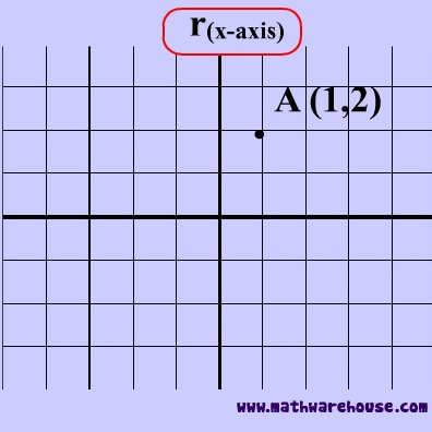 Reflections In Math A Reflection Has A Special Meaning How To