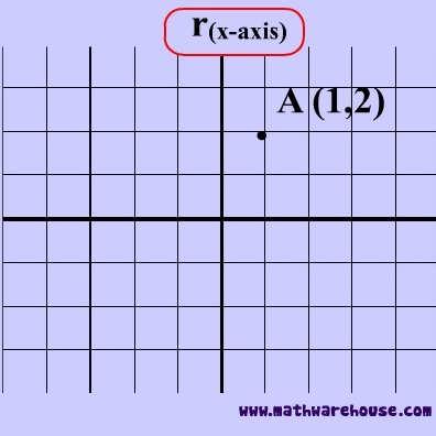 X axis math definition X Axis Definition