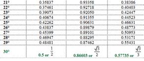 Trigonometry chart pdf trigonometry value chart pdf for Trigonometric ratios table 0 360