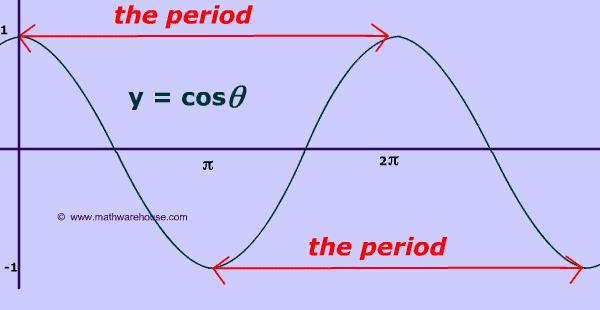 Trigonometry Worksheets : ABITLIKETHIS