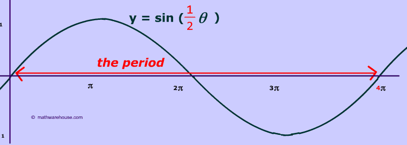 How period of sine and cosine graphs relates to their equation and diagram of graph of period for sin of half theta ccuart Images