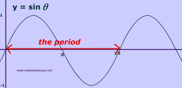How Period Of Sine And Cosine Graphs Relates To Their Equation And