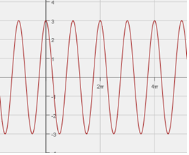 how to find the period of a cosine graph