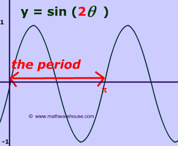 How Period of Sine and Cosine graphs relates to their