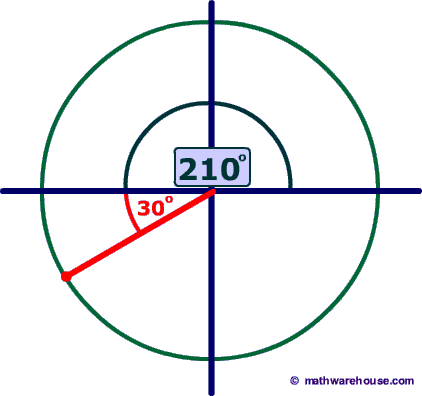 reference angle for 210 degrees