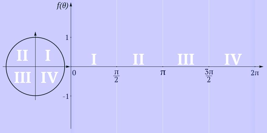 Trigonometry: Theorems, formula, rules and Worksheets