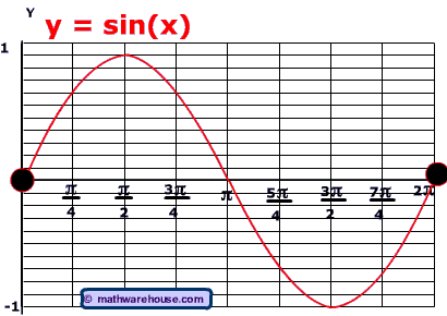 How to write an equation for a vertical translation