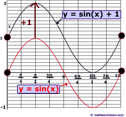 translation of the graph of sinx downward by one - Graphing Sine And Cosine Worksheet