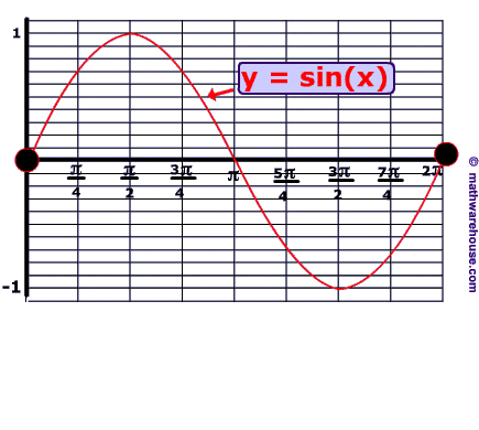 problem 1 - Graphing Sine And Cosine Worksheet